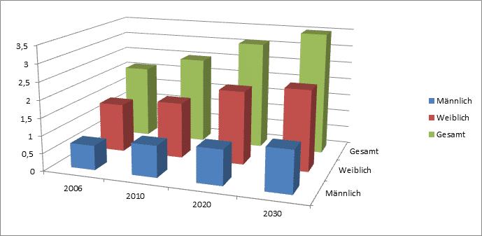 Entwicklung der Pflegebedürftigkeit in Deutschland nach Geschlecht (in Millionen)